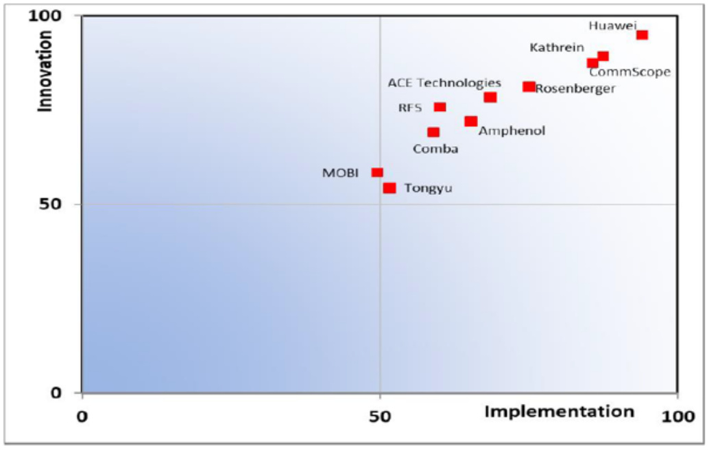 基站天线供应商创新与应用能力评分矩阵