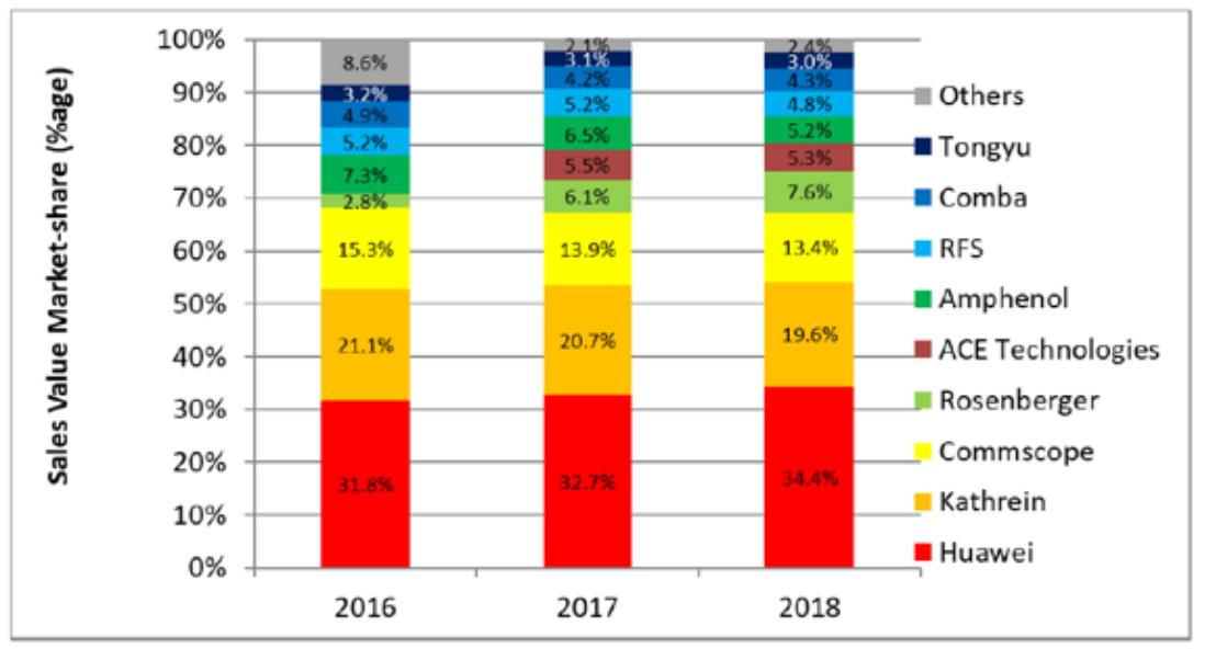 2016-2018年基站天线全球市场份额排名