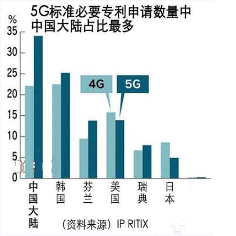 中国的5Gzhuan利申请quan球第一意wei着什么?-手机信号电玩捕鱼城器