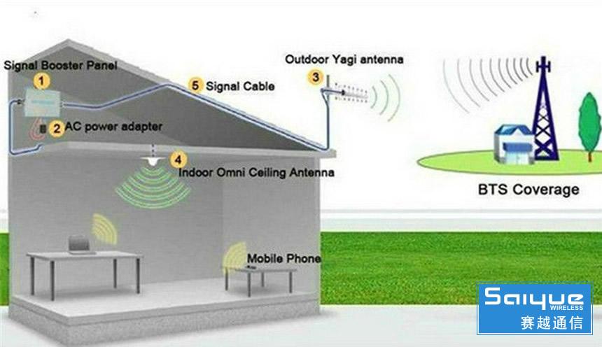 城市密集区安装手机信号增强器到底是好还是不好?